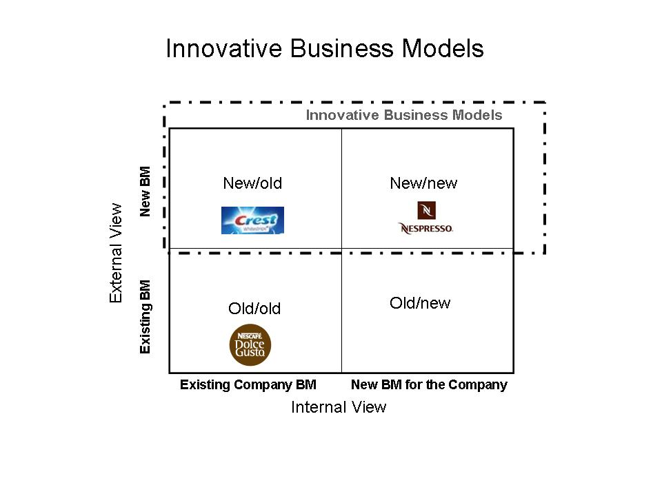business model of p g